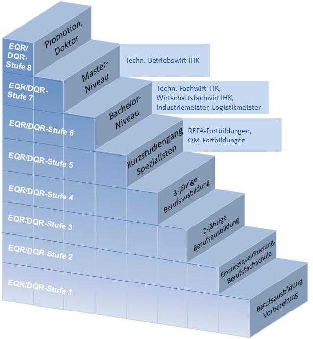 EQR / DQR Niveau-Stufen