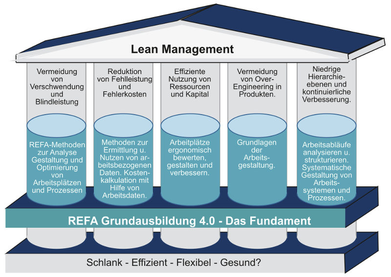 Lean Management GA 4.0