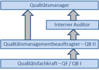 interne audits - QM-Stufenausbildung
